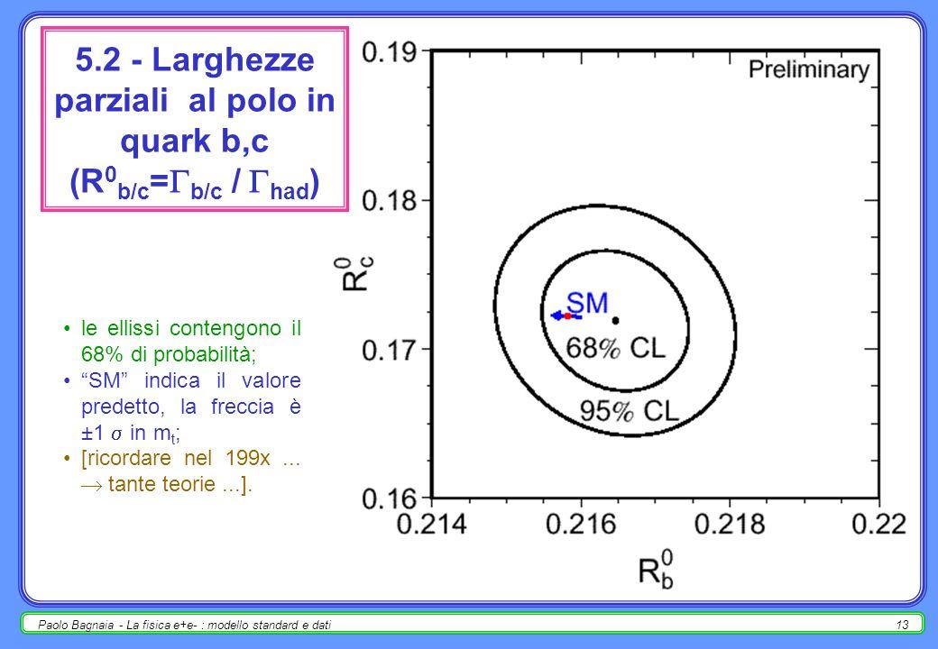 Paolo Bagnaia - La fisica e+e- : modello standard e dati12 2.1 - asimmetrie leptoniche al polo (A 0, fb ) vs larghezze parziali (R 0 = had / ) le ellissi contengono il 68% di probabilità; le linee punteggiate sono per i singoli leptoni, quella continua assume universalità leptonica; la frecce in m t e s corrispondono a 1 mentre per m H ai valori 114, 300, 1000 GeV.