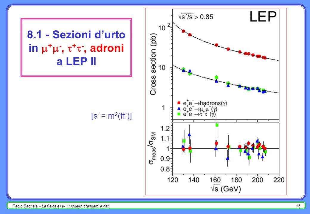 Paolo Bagnaia - La fisica e+e- : modello standard e dati14 misure (2 - LEP II) Sezioni durto in + -, + -, adroni a LEP II [s = m 2 (f f)]; Sezioni durto differenziali e asimmetrie leptoniche in funzione di s (A fb ) ; le (W + W - ) e (ZZ); m W, W, BR(W leptons, hadrons) ; – m W = 80.450 0.026 0.030 GeV; – W = 2.150 0.068 0.060 GeV.