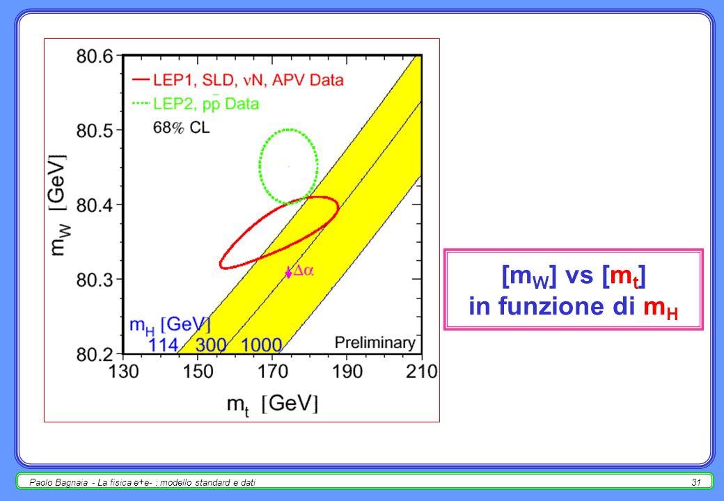 Paolo Bagnaia - La fisica e+e- : modello standard e dati30 [sin 2 eff ] vs [ ] in funzione di m t e m H