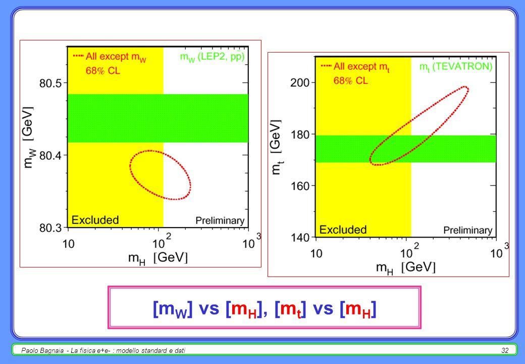 Paolo Bagnaia - La fisica e+e- : modello standard e dati31 [m W ] vs [m t ] in funzione di m H