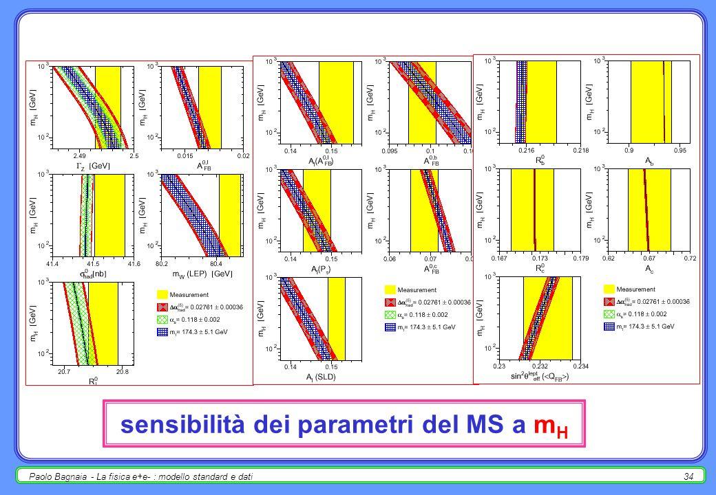 Paolo Bagnaia - La fisica e+e- : modello standard e dati33 misura di m H nello SM