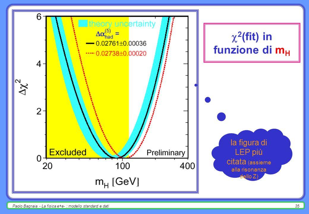 Paolo Bagnaia - La fisica e+e- : modello standard e dati34 sensibilità dei parametri del MS a m H