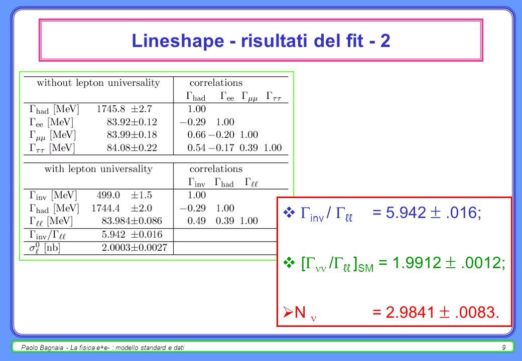 8 Lineshape - risultati del fit - 1