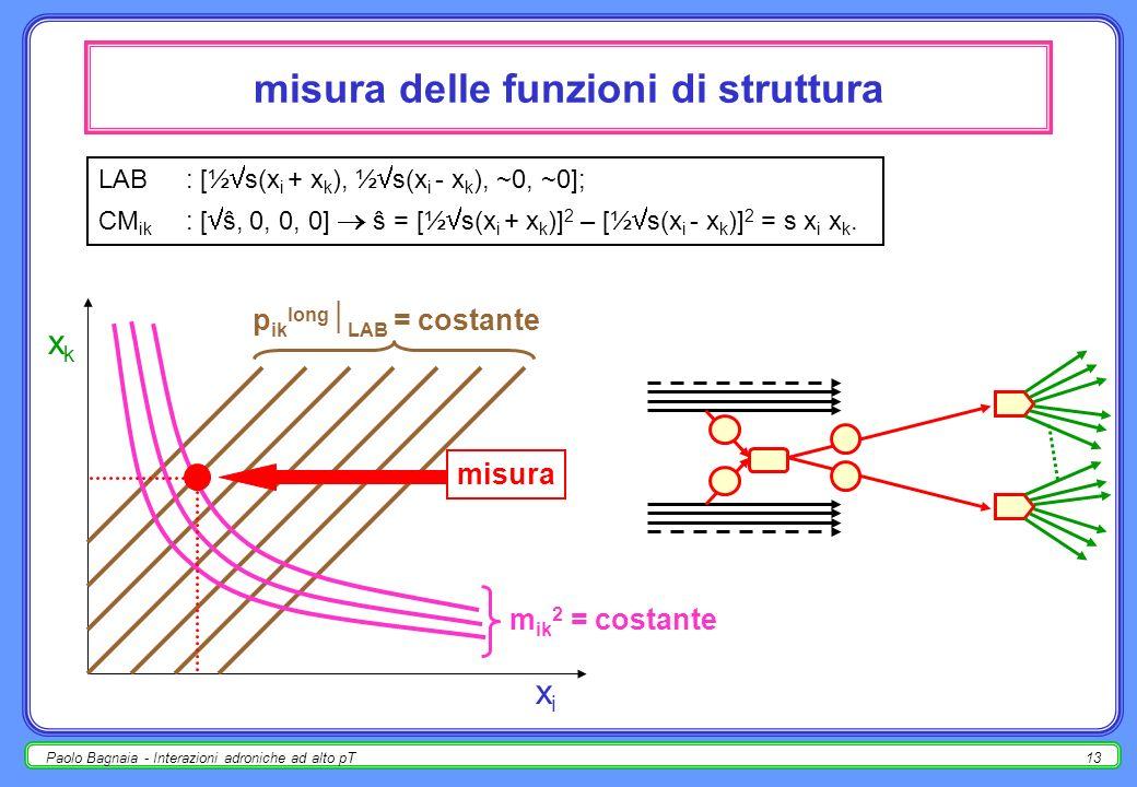 Paolo Bagnaia - Interazioni adroniche ad alto pT12 processi partonici - variabili di Mandelstam p i = [½ ŝ,½ ŝ, 0,0]; p k = [½ ŝ,-½ ŝ, 0,0]; p j = [½ ŝ, ½ ŝ cos,½ ŝ sin,0]; p m = [½ ŝ, -½ ŝ cos,-½ ŝ sin,0]; ŝ= (p i + p k ) 2 = (p j + p m ) 2 = s x i x k ; t^= (p i - p j ) 2 = (p m - p k ) 2 = - ½ŝ (1 - cos ); û= (p i - p m ) 2 = (p k - p j ) 2 = - ½ŝ (1 + cos ); ŝ + t^ + û = 0 ( nel CM 2 variabili indipendenti).