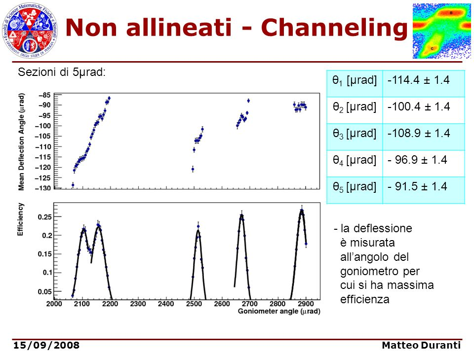 15/09/2008 Matteo Duranti Non allineati - Channeling Sezioni di 5μrad: - la deflessione è misurata allangolo del goniometro per cui si ha massima effi