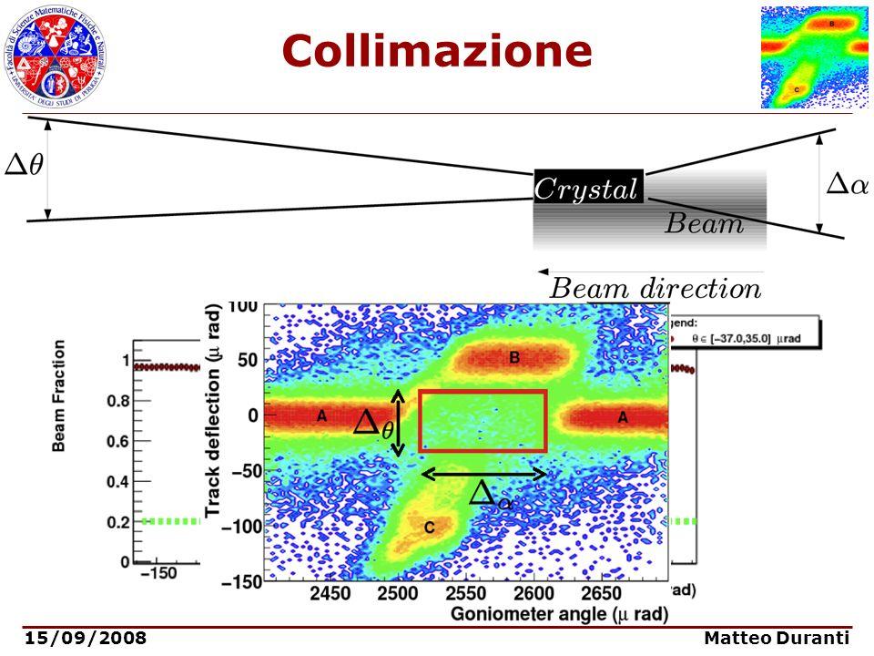 15/09/2008 Matteo Duranti Collimazione