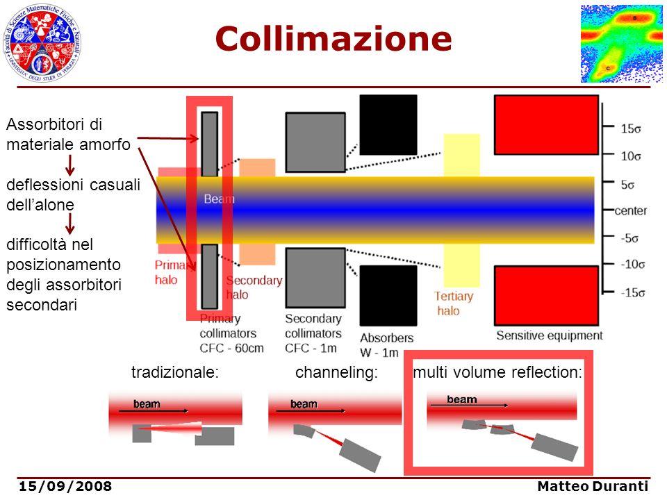 15/09/2008 Matteo Duranti Collimazione tradizionale: channeling: multi volume reflection: Assorbitori di materiale amorfo deflessioni casuali dellalon
