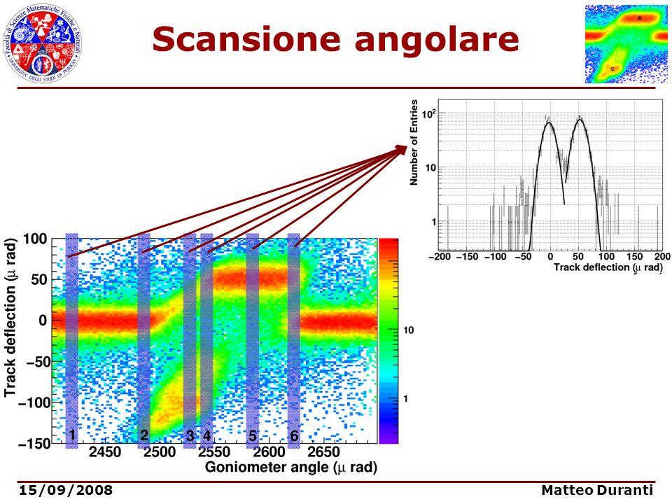 15/09/2008 Matteo Duranti Scansione angolare
