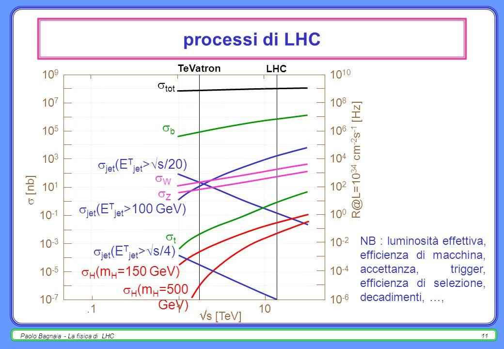 Paolo Bagnaia - La fisica di LHC10 collider adronici : pbar p pp pp ha alcuni svantaggi rispetto a pbar p: due anelli magnetici indipendenti; ŝ più pi