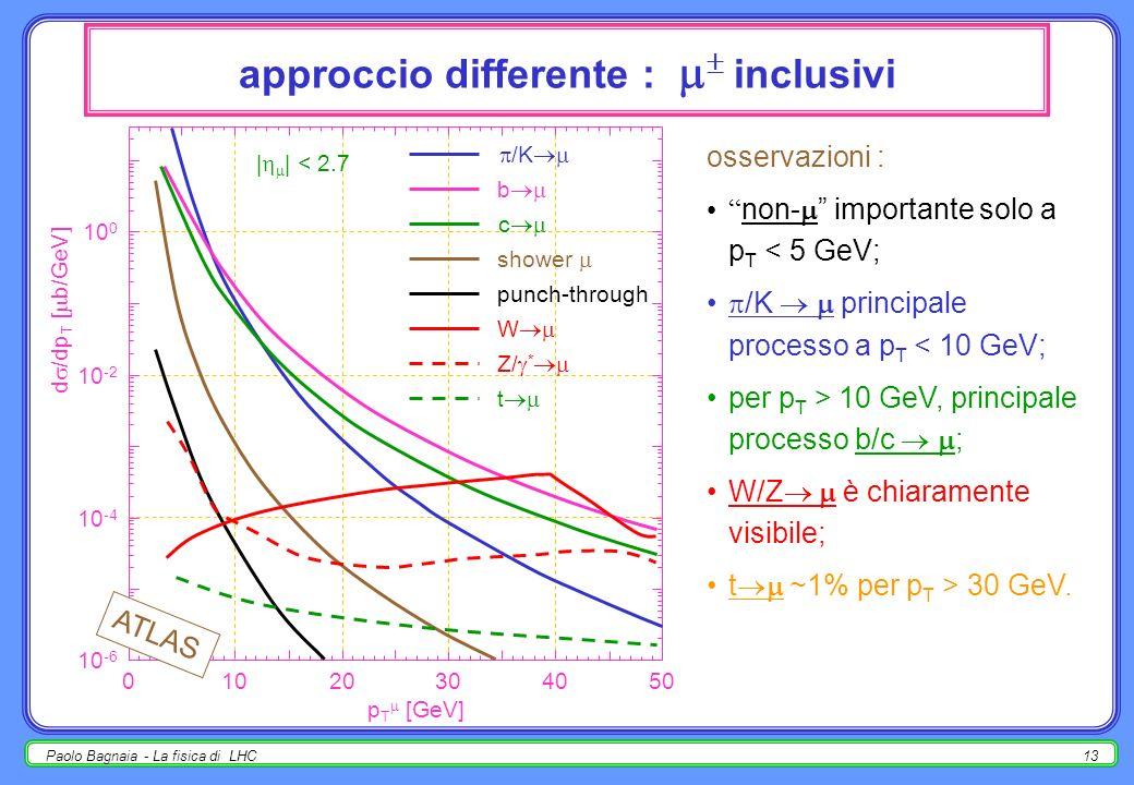 Paolo Bagnaia - La fisica di LHC12 Frequenze tipiche di LHC anno di bassa luminosità (10 fb -1 ); lultima colonna include una stima (grossolana) delle