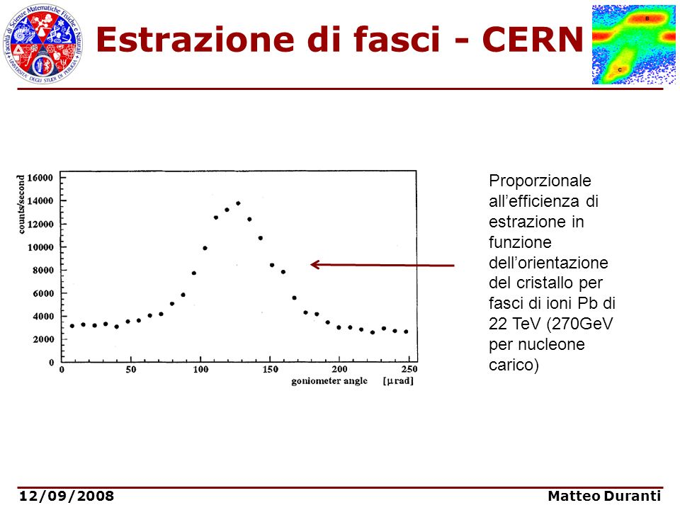 12/09/2008 Matteo Duranti Estrazione di fasci - CERN Proporzionale allefficienza di estrazione in funzione dellorientazione del cristallo per fasci di