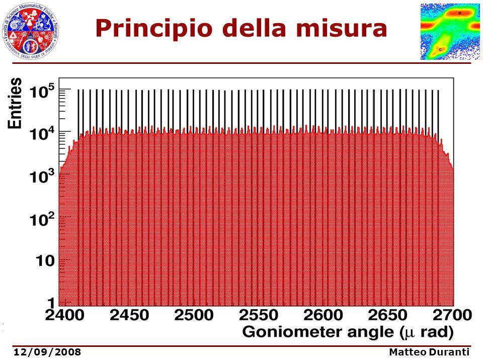 12/09/2008 Matteo Duranti Principio della misura Setup sperimentale per la presa dati di Novembre 2007: