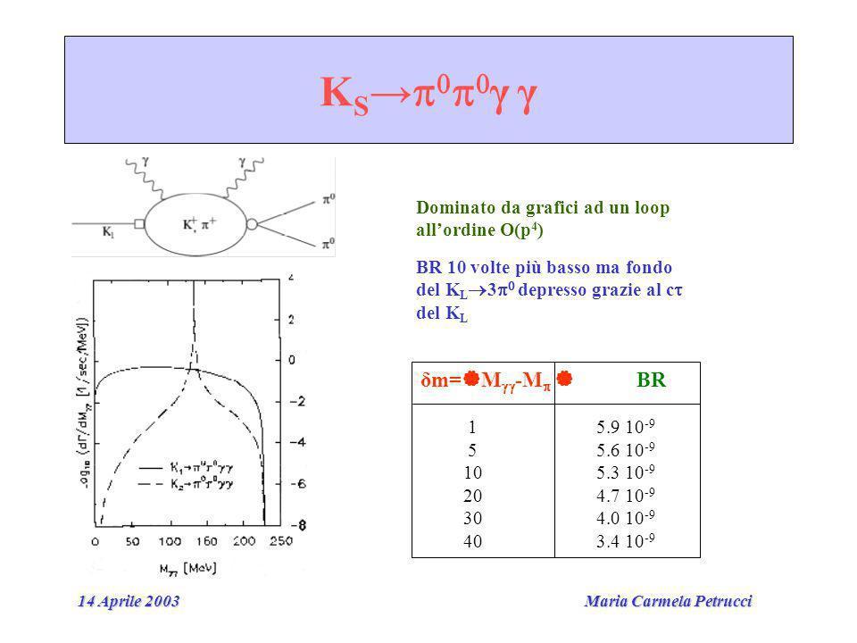 Maria Carmela Petrucci 14 Aprile 2003 K S γ γ Dominato da grafici ad un loop allordine O(p 4 ) BR 10 volte più basso ma fondo del K L 3 depresso grazie al c del K L δm= M -M BR 1 5.9 10 -9 5 5.6 10 -9 10 5.3 10 -9 20 4.7 10 -9 30 4.0 10 -9 40 3.4 10 -9