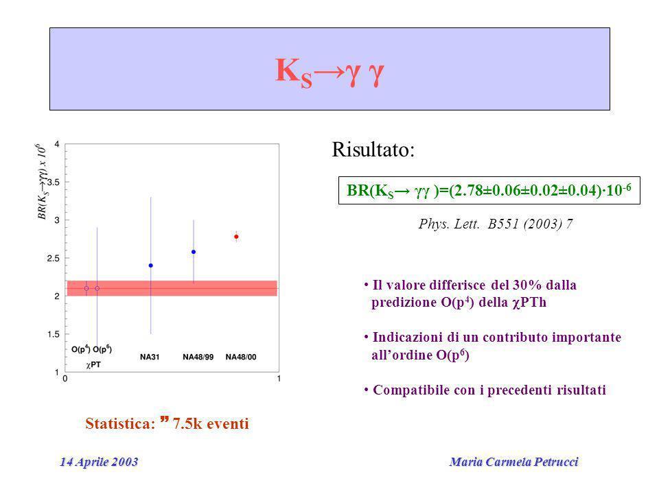 Maria Carmela Petrucci 14 Aprile 2003 K Sγ γ BR(K S γγ )=(2.78±0.06±0.02±0.04)·10 -6 Risultato: Il valore differisce del 30% dalla predizione O(p 4 ) della PTh Indicazioni di un contributo importante allordine O(p 6 ) Compatibile con i precedenti risultati Statistica: 7.5k eventi Phys.
