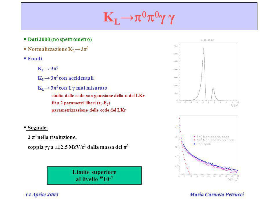 Maria Carmela Petrucci 14 Aprile 2003 K L γ γ Dati 2000 (no spettrometro) Normalizzazione K L 3π 0 Fondi K L 3π 0 K L 3π 0 con accidentali K L 3π 0 con 1 γ mal misurato studio delle code non gaussiane della del LKr fit a 2 parametri liberi (z v -E ) parametrizzazione delle code del LKr Segnale: 2 π 0 nella risoluzione, coppia γγ a ±12.5 MeV/c 2 dalla massa del π 0 Limite superiore al livello 10 -7