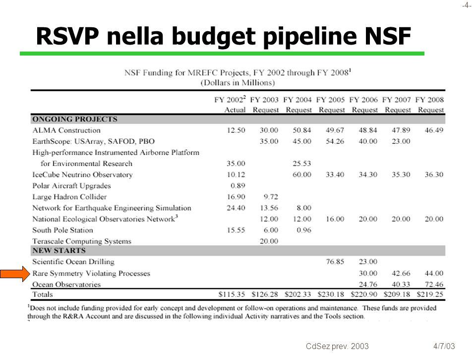 -5- CdSez prev. 20034/7/03 Dettagli finanziamenti NSF