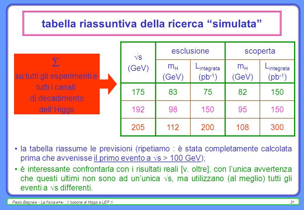 Paolo Bagnaia - La fisica e+e- : il bosone di Higgs a LEP II31 tabella riassuntiva della ricerca simulata la tabella riassume le previsioni (ripetiamo : è stata completamente calcolata prima che avvenisse il primo evento a s > 100 GeV); è interessante confrontarla con i risultati reali [v.