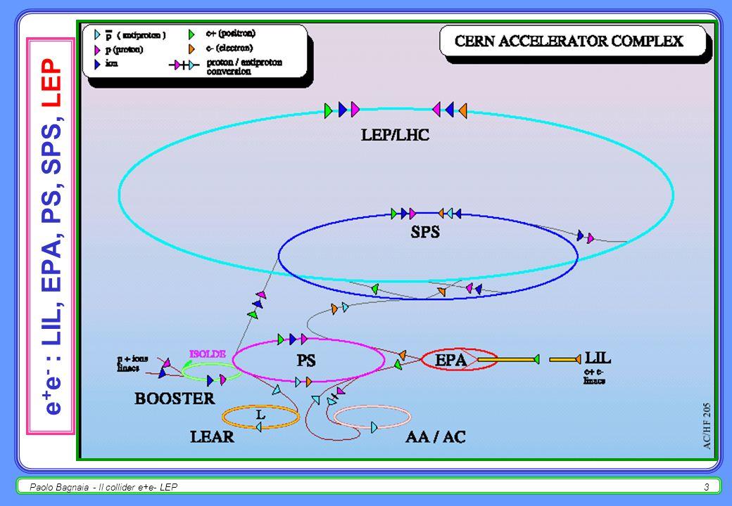 Paolo Bagnaia - Il collider e+e- LEP2 LEP e gli esperimenti 2 R ~ 27 Km; 4 exp.