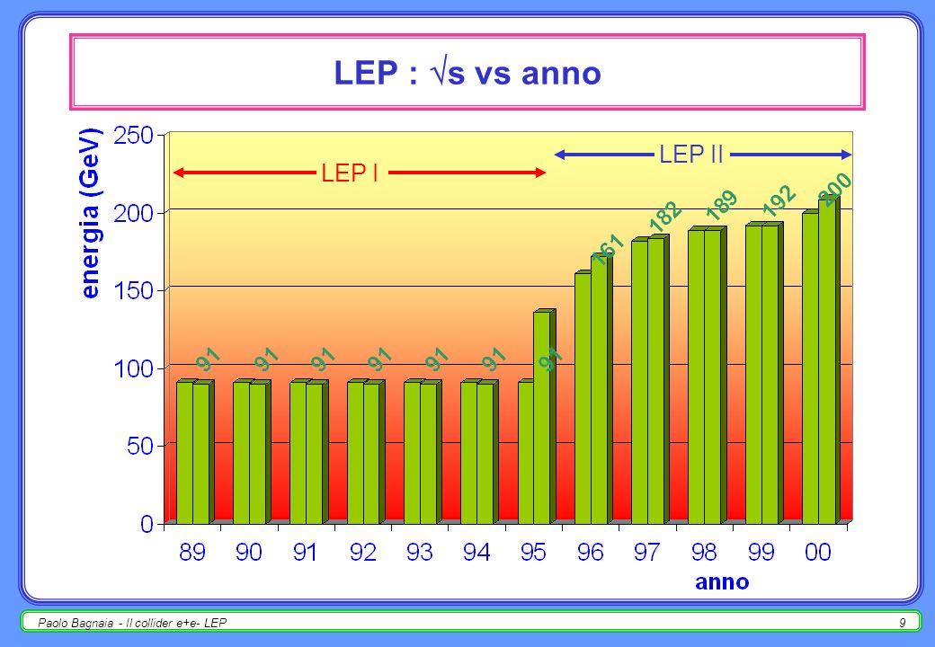 Paolo Bagnaia - Il collider e+e- LEP8 LEP : luminosità integrata vs anno LEP I LEP II