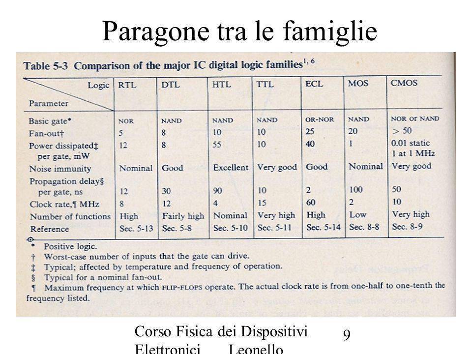 Corso Fisica dei Dispositivi Elettronici Leonello Servoli 9 Paragone tra le famiglie