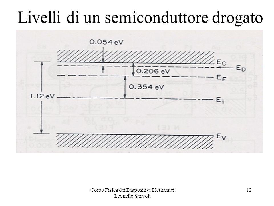 Corso Fisica dei Dispositivi Elettronici Leonello Servoli 12 Livelli di un semiconduttore drogato