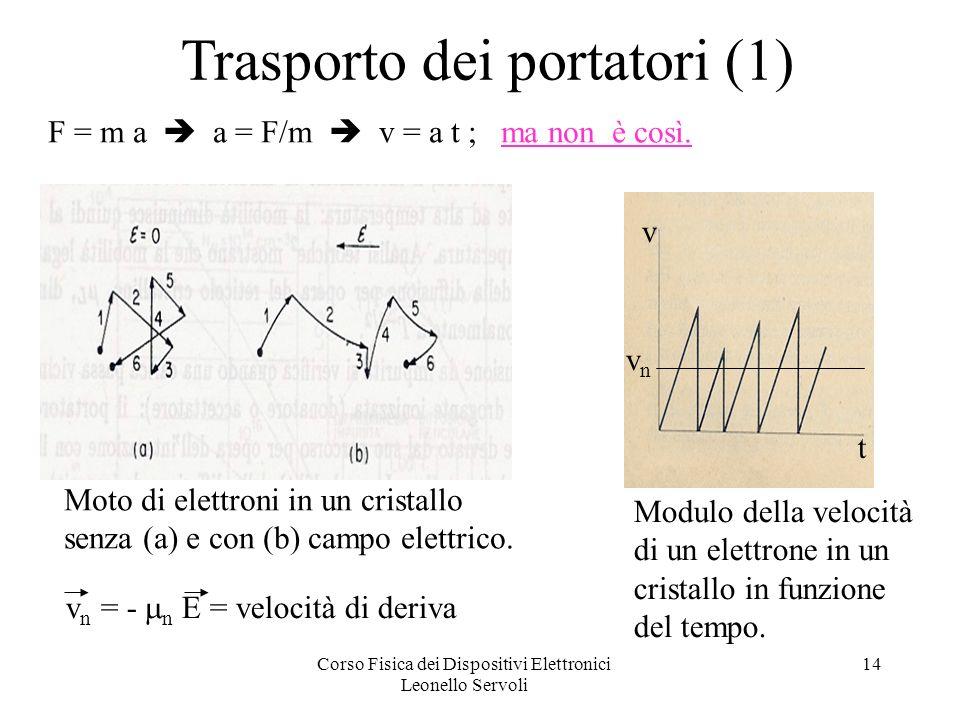Corso Fisica dei Dispositivi Elettronici Leonello Servoli 14 Trasporto dei portatori (1) Moto di elettroni in un cristallo senza (a) e con (b) campo elettrico.