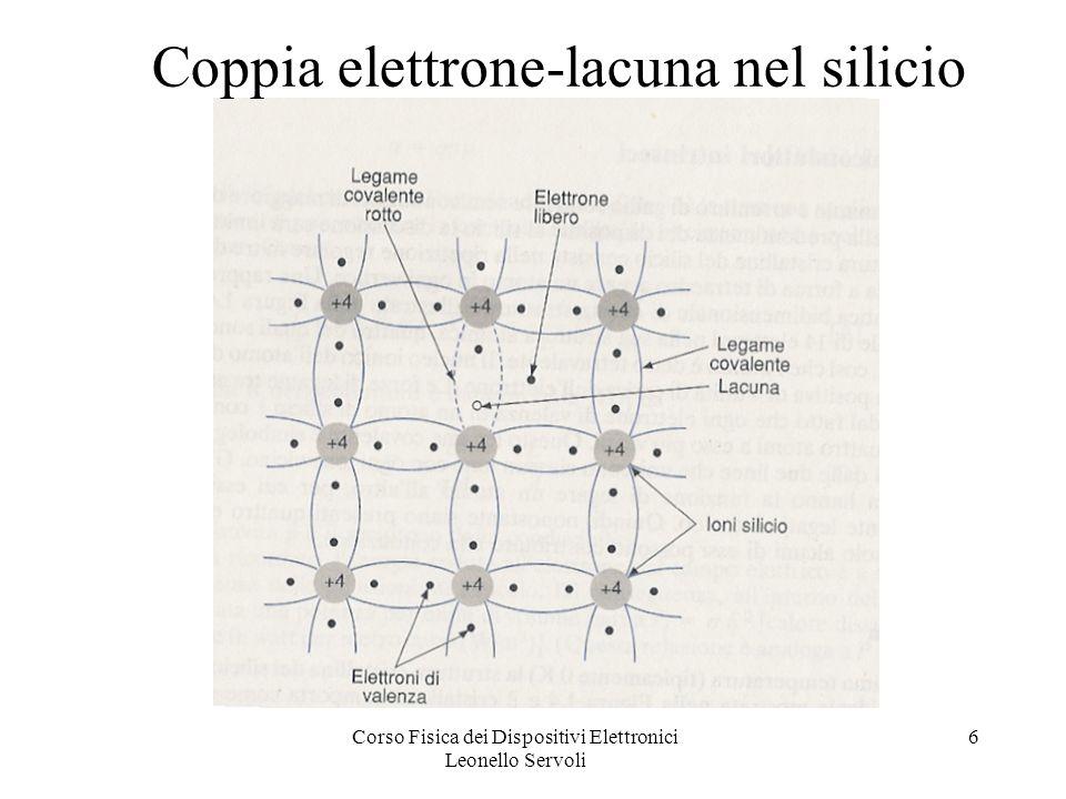 Corso Fisica dei Dispositivi Elettronici Leonello Servoli 27 Polarizzazione diretta ed inversa Polarizzazione inversa: regione di svuotamento si allarga.