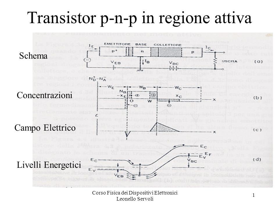 Corso Fisica dei Dispositivi Elettronici Leonello Servoli 1 Transistor p-n-p in regione attiva Concentrazioni Campo Elettrico Livelli Energetici Schema