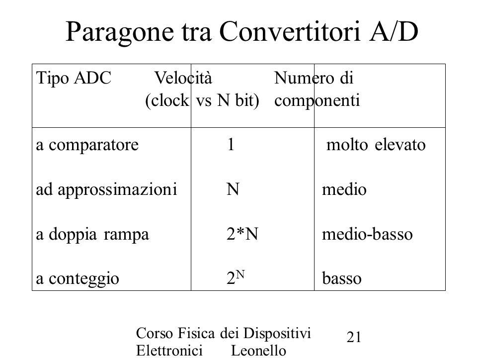Corso Fisica dei Dispositivi Elettronici Leonello Servoli 21 Paragone tra Convertitori A/D Tipo ADC VelocitàNumero di (clock vs N bit)componenti a com