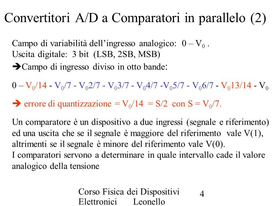 Corso Fisica dei Dispositivi Elettronici Leonello Servoli 15 Convertitori A/D a conteggio (2) I blocchi logici sono: 1)Un contatore ad anello (1 flip-flop per ogni bit) 2)1 convertitore D/A 3)1 comparatore 4)1 circuito S/H 5)1 linea di controllo H 6)1 uscita digitale (1 porta per ogni bit) Lidea di base è la seguente: Il contatore ad ogni ciclo di clock emette un numero, che sarà convertito dal D/A e comparato col segnale V 0.