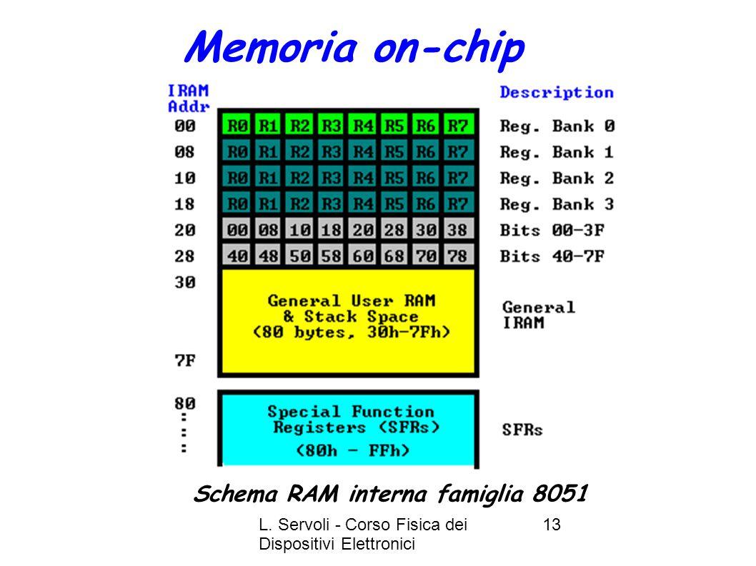 L. Servoli - Corso Fisica dei Dispositivi Elettronici 13 Memoria on-chip Schema RAM interna famiglia 8051
