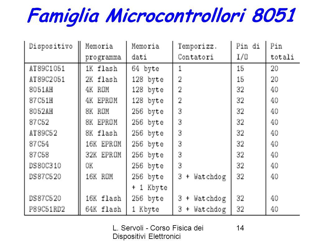 L. Servoli - Corso Fisica dei Dispositivi Elettronici 14 Famiglia Microcontrollori 8051
