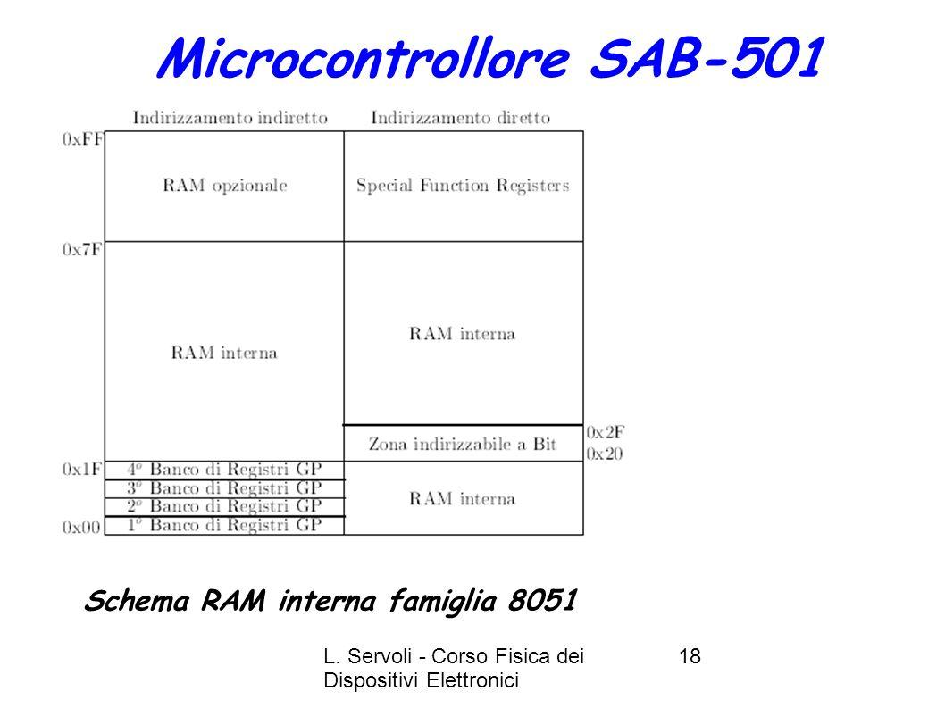 L. Servoli - Corso Fisica dei Dispositivi Elettronici 18 Microcontrollore SAB-501 Schema RAM interna famiglia 8051