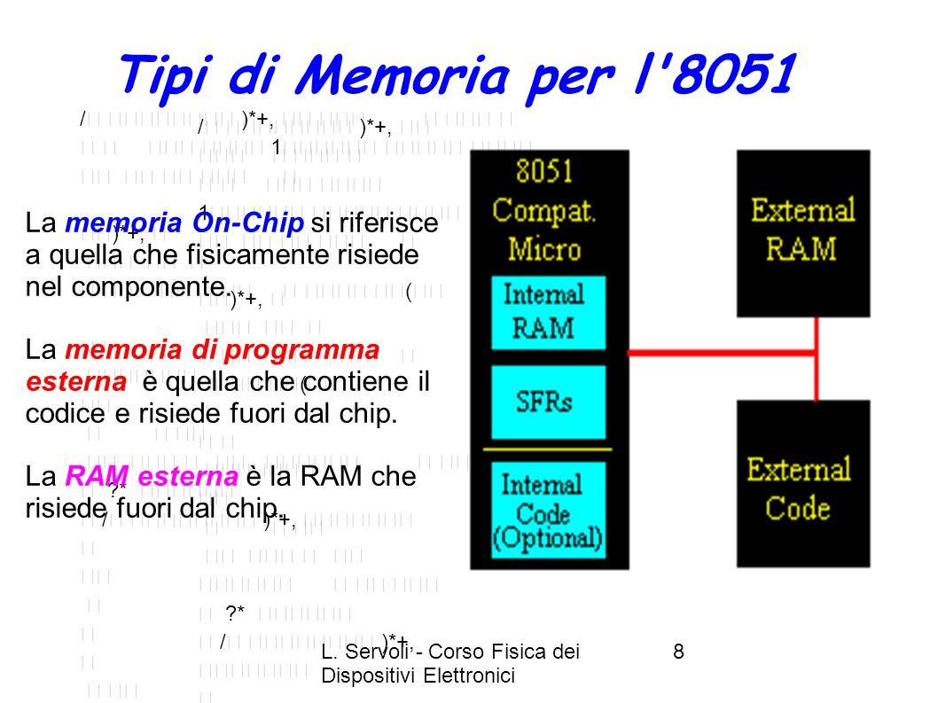 L. Servoli - Corso Fisica dei Dispositivi Elettronici 8 Tipi di Memoria per l'8051 / )*+, 1 )*+, ( ?* / )*+, ( 6 )*+, ?* & !2 )*$+, $01 @ )A+, &3-10 @
