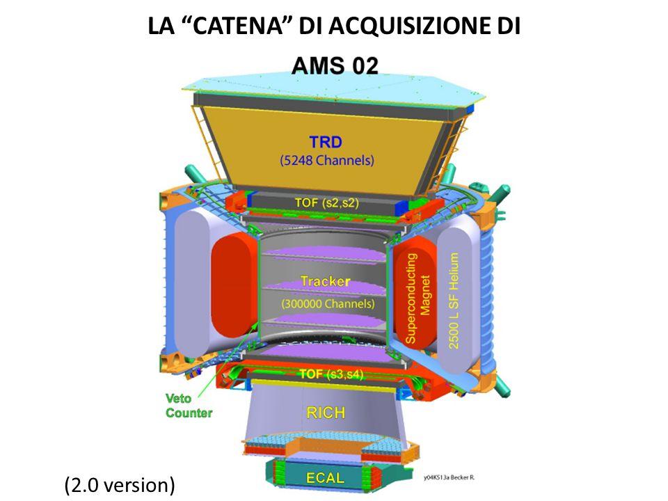 LA CATENA DI ACQUISIZIONE DI (2.0 version)