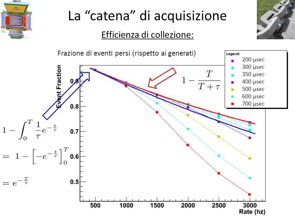 La catena di acquisizione Efficienza di collezione: Frazione di eventi persi (rispetto ai generati) 200 μsec 300 μsec 350 μsec 400 μsec 500 μsec 600 μsec 700 μsec