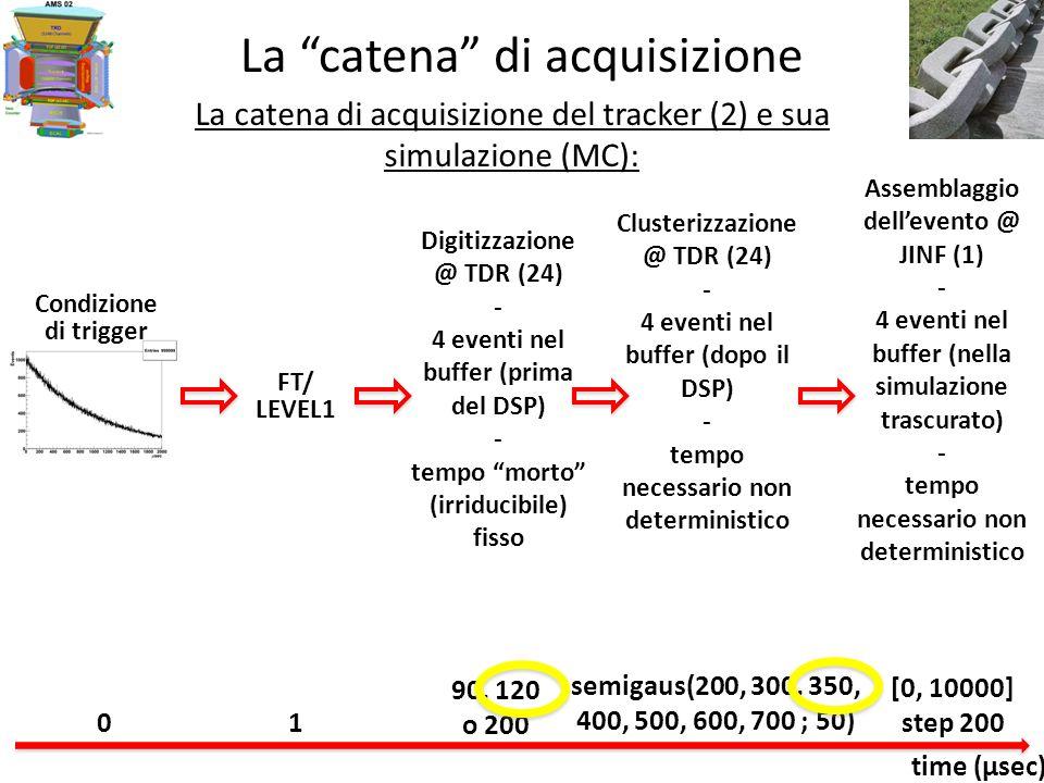 La catena di acquisizione La simulazione (MC) effettuata (1) La generazione dellevento: ΔT tra due successivi eventi generati