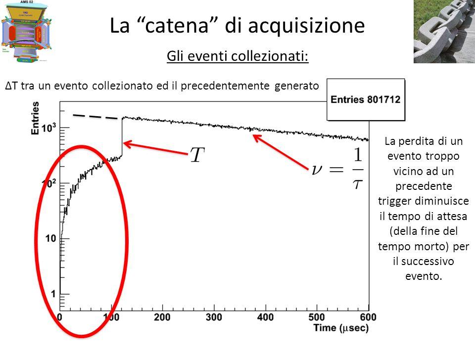 La catena di acquisizione Gli eventi collezionati: La perdita di un evento troppo vicino ad un precedente trigger diminuisce il tempo di attesa (della fine del tempo morto) per il successivo evento.