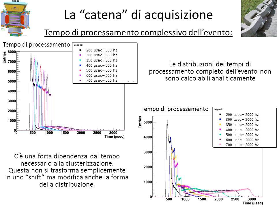 La catena di acquisizione Tempo di processamento complessivo dellevento: Le distribuzioni dei tempi di processamento completo dellevento non sono calcolabili analiticamente Cè una forta dipendenza dal tempo necessario alla clusterizzazione.