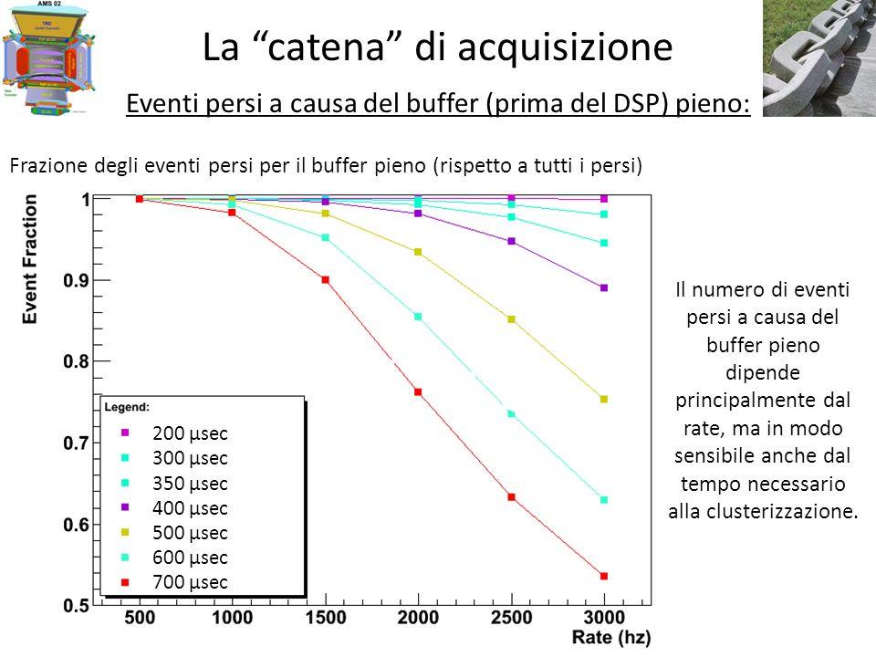 La catena di acquisizione Eventi persi a causa del buffer (prima del DSP) pieno: Il numero di eventi persi a causa del buffer pieno dipende principalmente dal rate, ma in modo sensibile anche dal tempo necessario alla clusterizzazione.