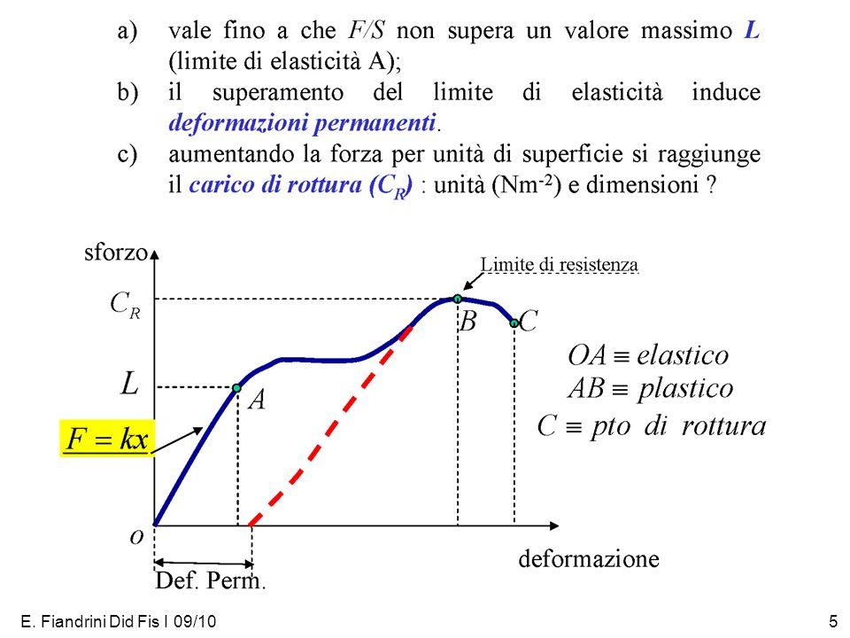 E. Fiandrini Did Fis I 09/105