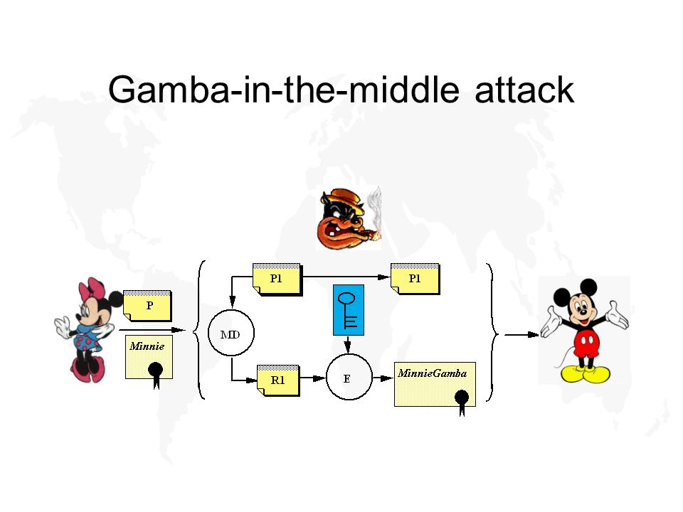 Gamba-in-the-middle attack