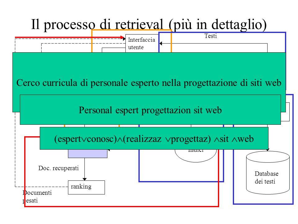 Il processo di retrieval (più in dettaglio) Interfaccia utente Operazioni sui testi Operazioni sulla query Indicizzazi one ricerca ranking Indici Test