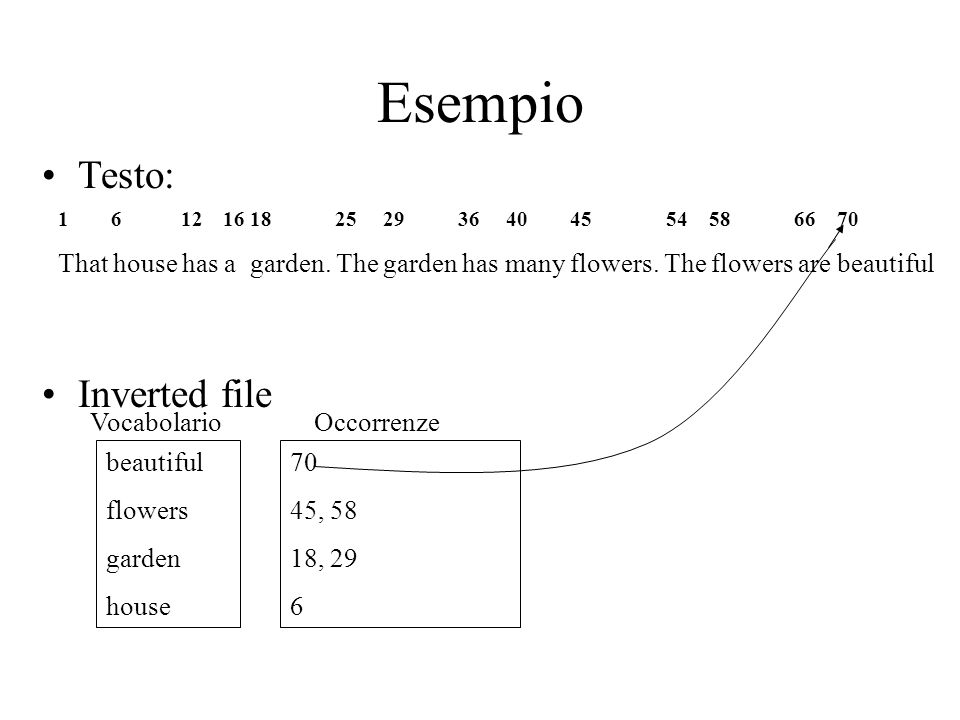 Esempio Testo: Inverted file 1 6 12 16 18 25 29 36 40 45 54 58 66 70 That house has a garden. The garden has many flowers. The flowers are beautiful b