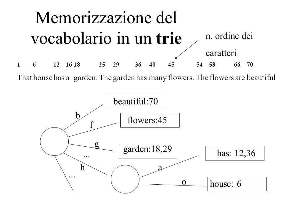 Memorizzazione del vocabolario in un trie 1 6 12 16 18 25 29 36 40 45 54 58 66 70 That house has a garden. The garden has many flowers. The flowers ar