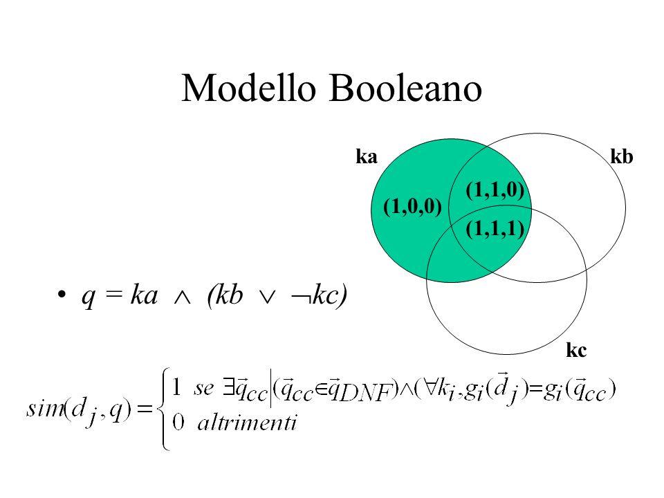 Modello Booleano q = ka (kb kc) (1,1,1) (1,0,0) (1,1,0) kakb kc