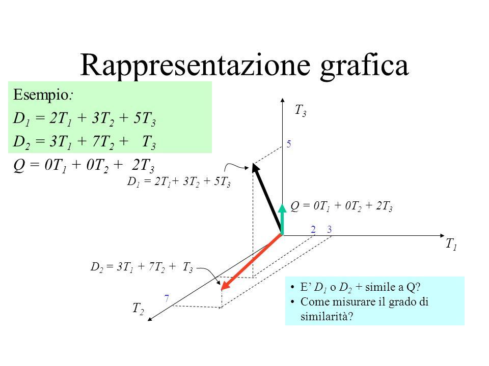 Rappresentazione grafica Esempio: D 1 = 2T 1 + 3T 2 + 5T 3 D 2 = 3T 1 + 7T 2 + T 3 Q = 0T 1 + 0T 2 + 2T 3 T3T3 T1T1 T2T2 D 1 = 2T 1 + 3T 2 + 5T 3 D 2
