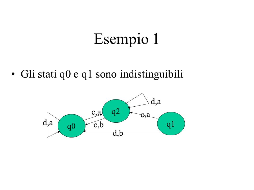 Esempio 1 Gli stati q0 e q1 sono indistinguibili q0 q1 q2 c,a d,b d,a c,a c,b
