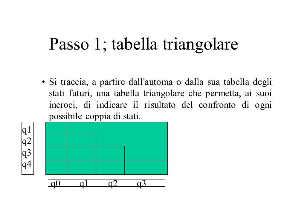Passo 1; tabella triangolare Si traccia, a partire dall automa o dalla sua tabella degli stati futuri, una tabella triangolare che permetta, ai suoi incroci, di indicare il risultato del confronto di ogni possibile coppia di stati.