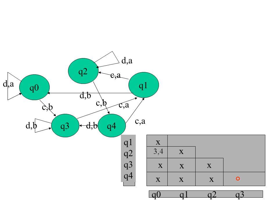 q0 q1 q2 d,b d,a c,a q3q4 c,b d,b c,a q0q1q2q3 q1 q2 q3 q4 x 3,4 x x x x x x x